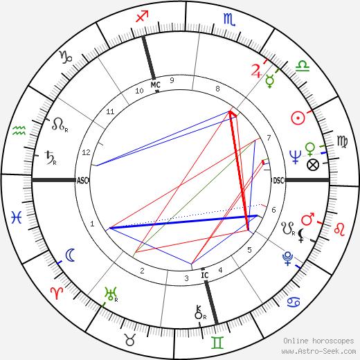 Gino Paoli tema natale, oroscopo, Gino Paoli oroscopi gratuiti, astrologia
