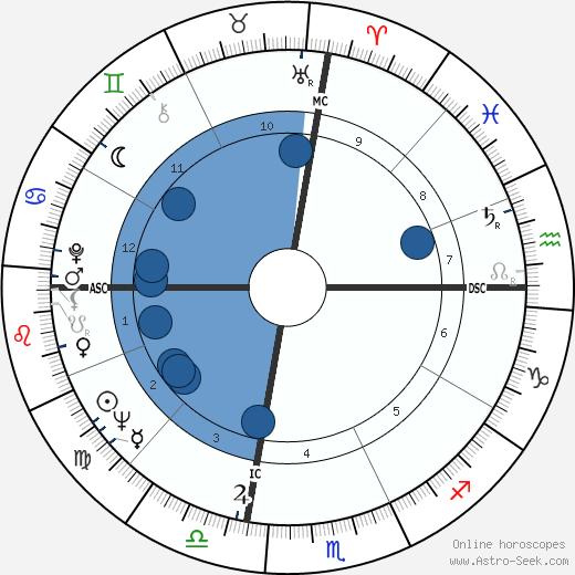 Grady Nutt wikipedia, horoscope, astrology, instagram