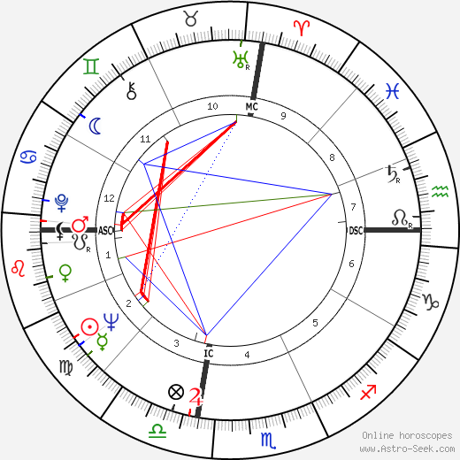 November 26 2019 horoscope celebrity