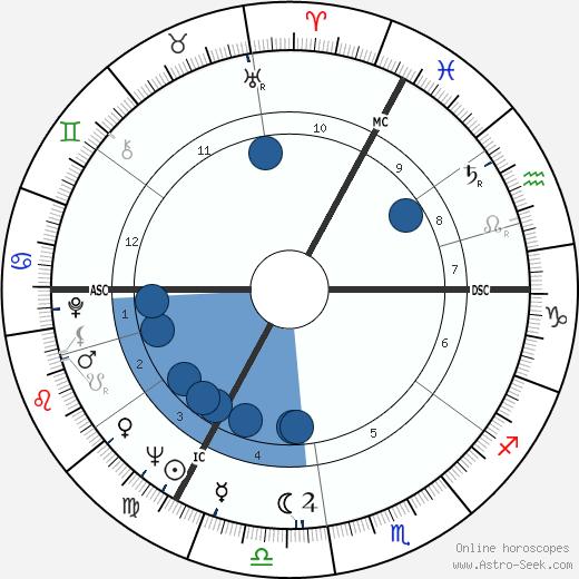 Gunther Gebel-Williams wikipedia, horoscope, astrology, instagram