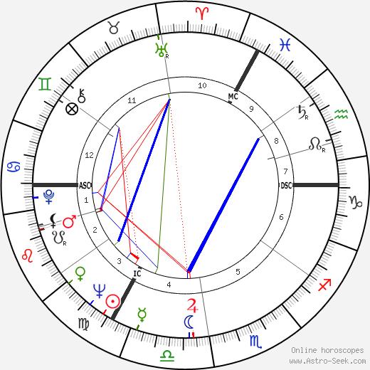 Gunther Gebel-Williams tema natale, oroscopo, Gunther Gebel-Williams oroscopi gratuiti, astrologia