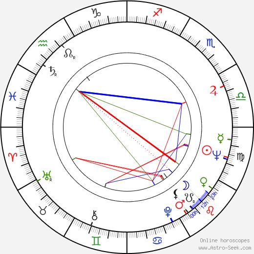 Jana Štěpánková astro natal birth chart, Jana Štěpánková horoscope, astrology