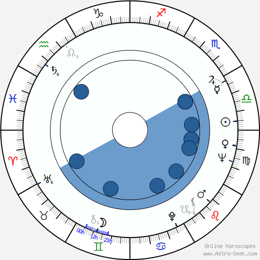 Janet Munro wikipedia, horoscope, astrology, instagram