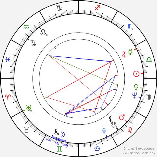 Janet Munro astro natal birth chart, Janet Munro horoscope, astrology