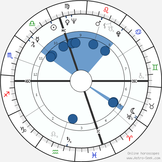 Jean Sorel wikipedia, horoscope, astrology, instagram