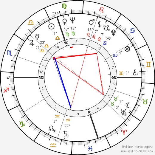 Jean Sorel birth chart, biography, wikipedia 2020, 2021
