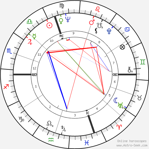 Jean Sorel birth chart, Jean Sorel astro natal horoscope, astrology