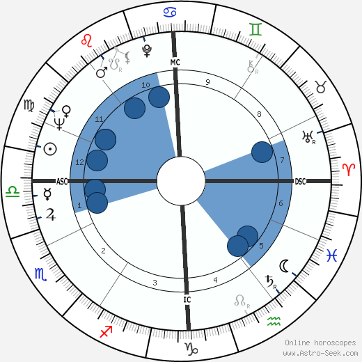 Jérôme Seydoux wikipedia, horoscope, astrology, instagram