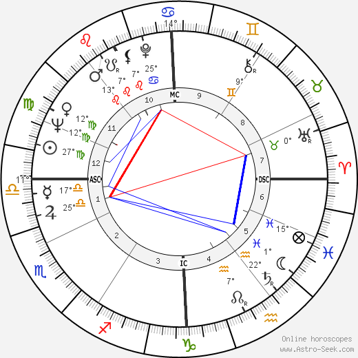 Jérôme Seydoux birth chart, biography, wikipedia 2019, 2020