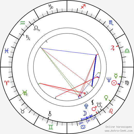 Juraj Herz astro natal birth chart, Juraj Herz horoscope, astrology