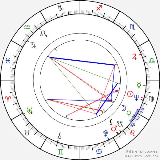Karol Polák astro natal birth chart, Karol Polák horoscope, astrology