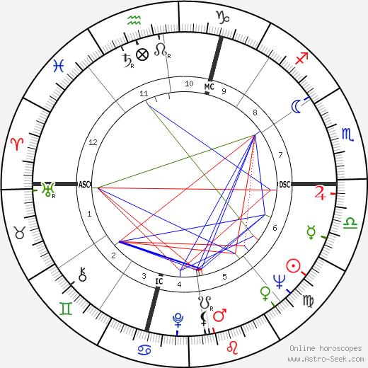 Kate Millett день рождения гороскоп, Kate Millett Натальная карта онлайн