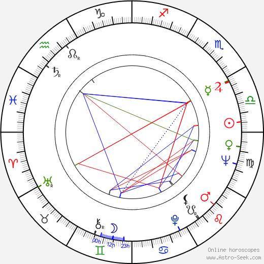 Ki-duk Kim 1934 birth chart, Ki-duk Kim 1934 astro natal horoscope, astrology