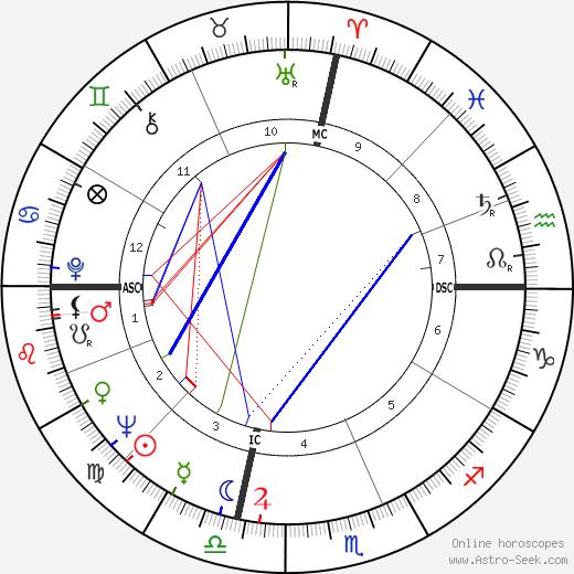 Leon Rooke день рождения гороскоп, Leon Rooke Натальная карта онлайн