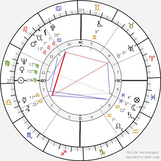 Leonard Cohen birth chart, biography, wikipedia 2020, 2021
