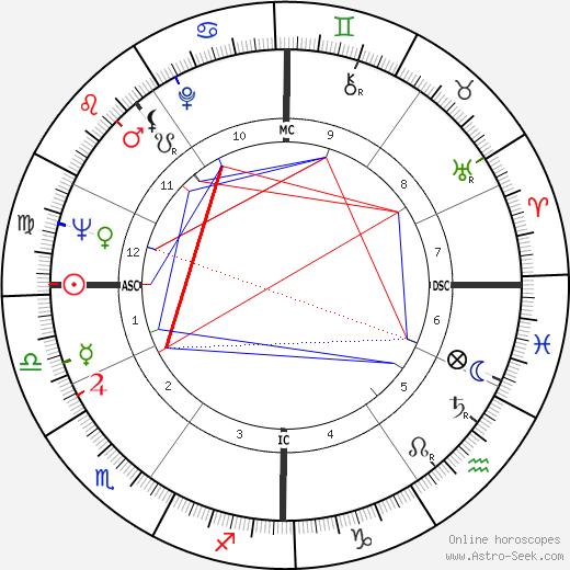 Leonard Cohen birth chart, Leonard Cohen astro natal horoscope, astrology