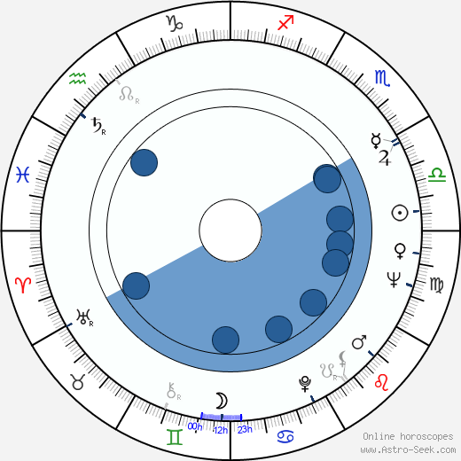 Lloyd Haynes wikipedia, horoscope, astrology, instagram