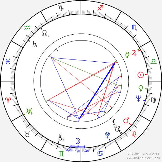 Lloyd Haynes tema natale, oroscopo, Lloyd Haynes oroscopi gratuiti, astrologia