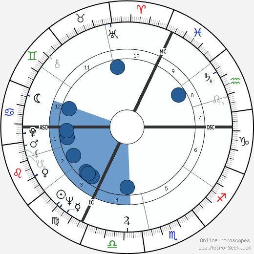 Lucien Muller wikipedia, horoscope, astrology, instagram