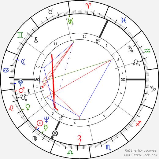 Люсьен Мюллер Lucien Muller день рождения гороскоп, Lucien Muller Натальная карта онлайн