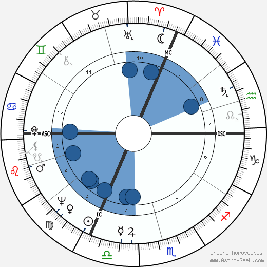 Manfred Wörner wikipedia, horoscope, astrology, instagram