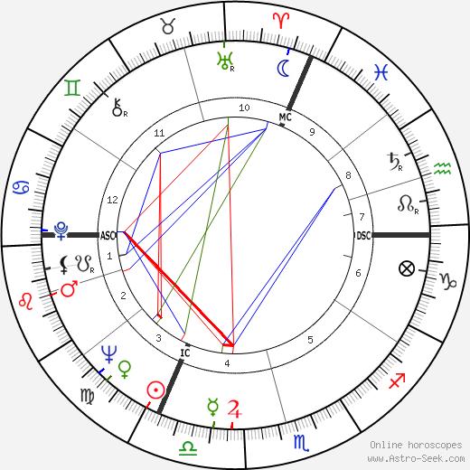 Manfred Wörner tema natale, oroscopo, Manfred Wörner oroscopi gratuiti, astrologia