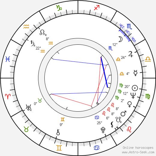 Maria Helena Dias birth chart, biography, wikipedia 2020, 2021