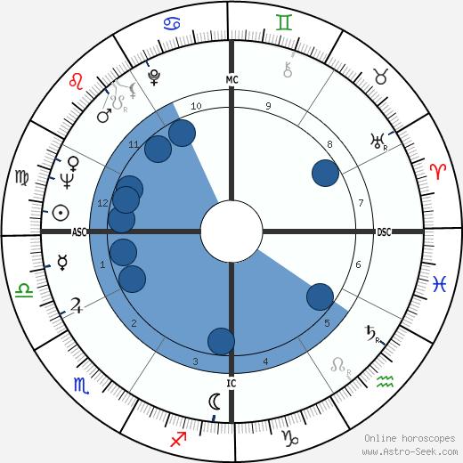 Marshalla Hazen wikipedia, horoscope, astrology, instagram