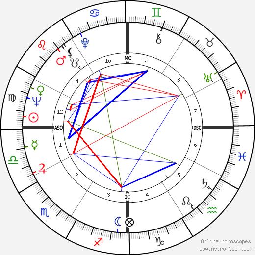 Marshalla Hazen день рождения гороскоп, Marshalla Hazen Натальная карта онлайн