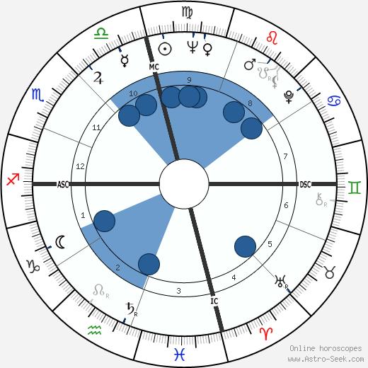 Maureen Connolly wikipedia, horoscope, astrology, instagram