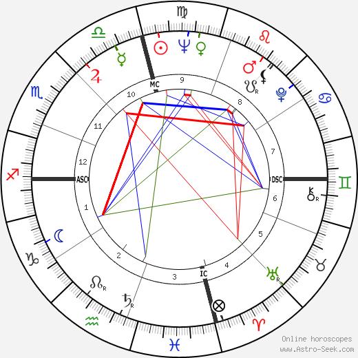 Maureen Connolly tema natale, oroscopo, Maureen Connolly oroscopi gratuiti, astrologia