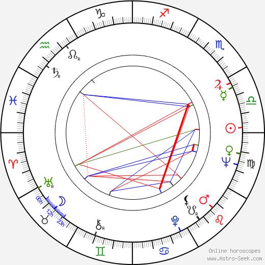 Oleg Basilashvili birth chart, Oleg Basilashvili astro natal horoscope, astrology