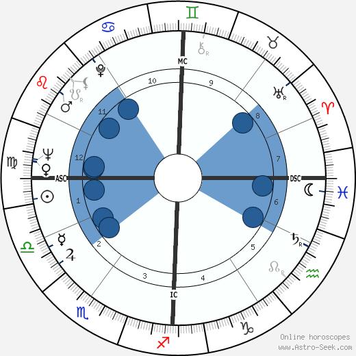 Ornella Vavoni wikipedia, horoscope, astrology, instagram