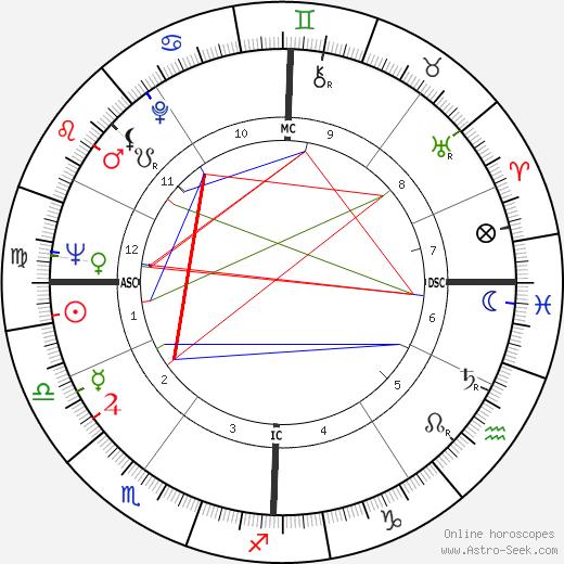 Ornella Vavoni tema natale, oroscopo, Ornella Vavoni oroscopi gratuiti, astrologia