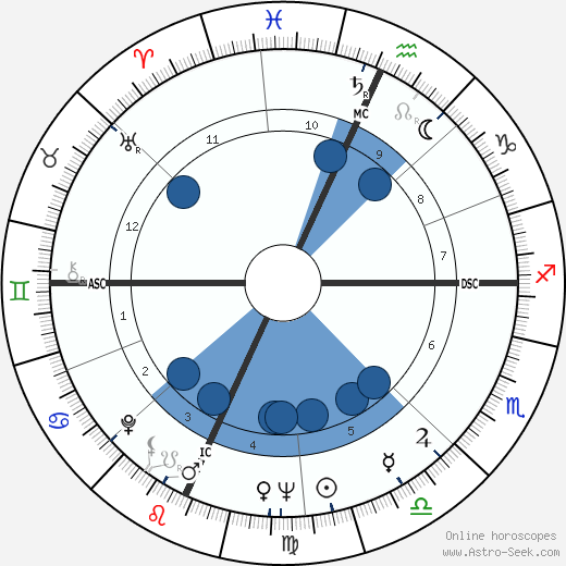 Paul J. Zimmer wikipedia, horoscope, astrology, instagram