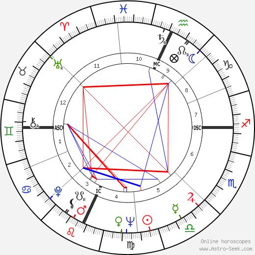 Paul J. Zimmer день рождения гороскоп, Paul J. Zimmer Натальная карта онлайн