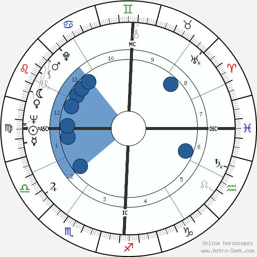 Paul Naschy wikipedia, horoscope, astrology, instagram