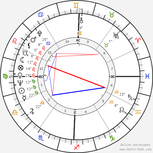 Paul Naschy birth chart, biography, wikipedia 2019, 2020