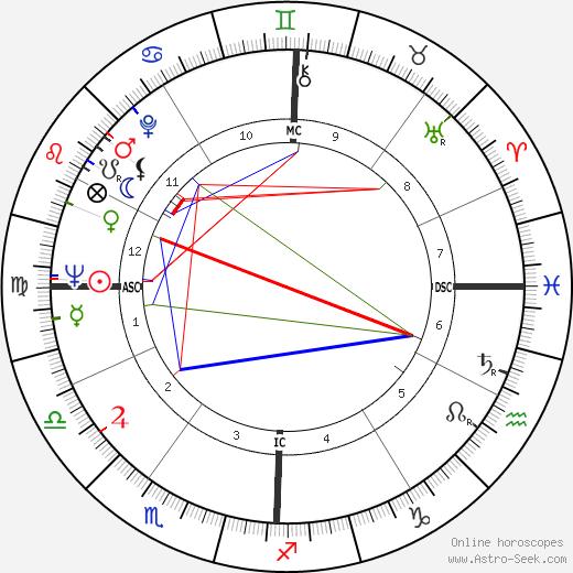 Paul Naschy birth chart, Paul Naschy astro natal horoscope, astrology