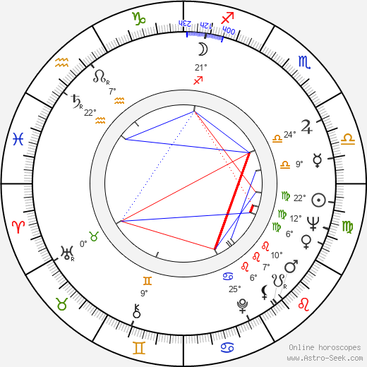 Pentti Helanne birth chart, biography, wikipedia 2020, 2021