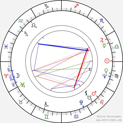 Robert Lang tema natale, oroscopo, Robert Lang oroscopi gratuiti, astrologia