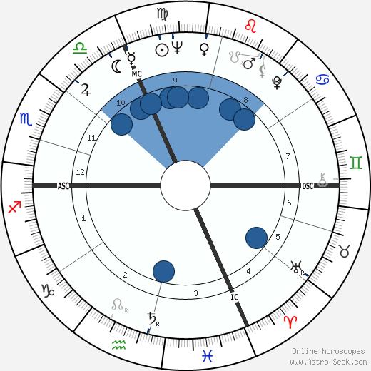 Roger Maris wikipedia, horoscope, astrology, instagram