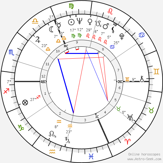 Roger Maris tema natale, biography, Biografia da Wikipedia 2020, 2021