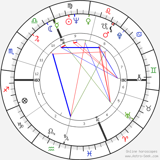 Roger Maris tema natale, oroscopo, Roger Maris oroscopi gratuiti, astrologia