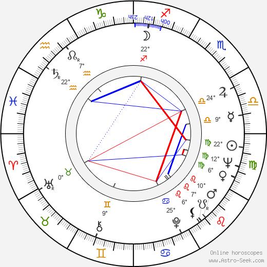 Ronnie Drew birth chart, biography, wikipedia 2020, 2021