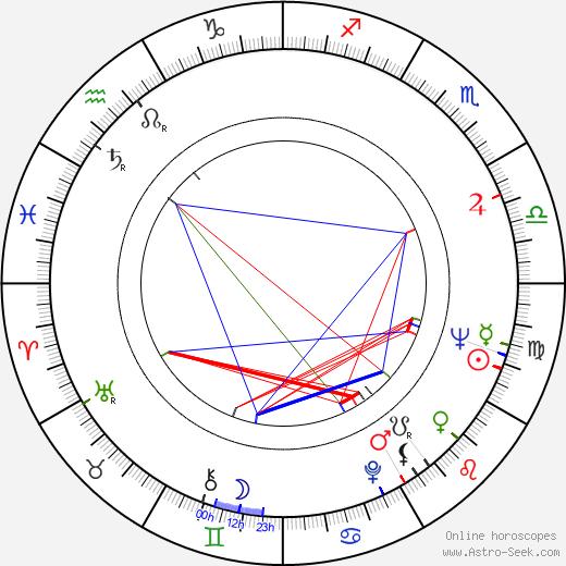 Sherwood H. Smith birth chart, Sherwood H. Smith astro natal horoscope, astrology