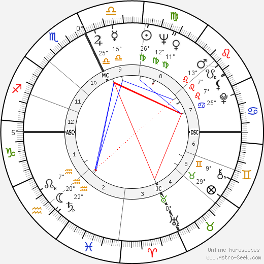Sophia Loren birth chart, biography, wikipedia 2019, 2020