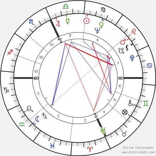 Sophia Loren astro natal birth chart, Sophia Loren horoscope, astrology