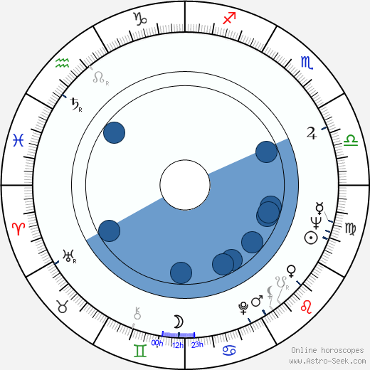 Teodor Piovarči wikipedia, horoscope, astrology, instagram
