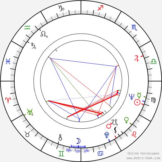 Teodor Piovarči astro natal birth chart, Teodor Piovarči horoscope, astrology